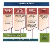 WebSAFE Modules