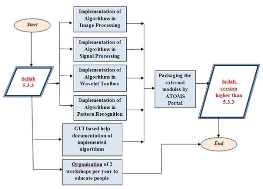 implementation of image processing algorithms on Implementation of an image processing library for the tms320c8x frame for image processing algorithms implementation of an image processing library.